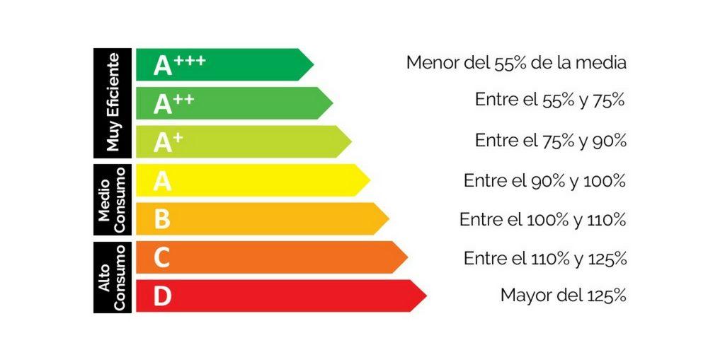 Clases energéticas en el aire acondicionado: así se clasifican